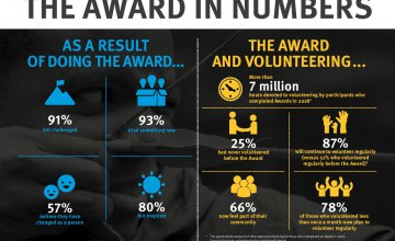 The Award in Numbers